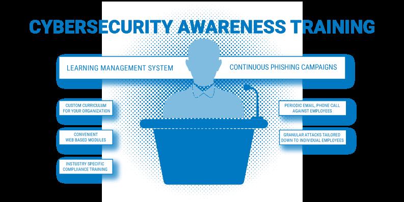 principles of digital forensics_CYBERSECURITY AWARENESS TRAINING
