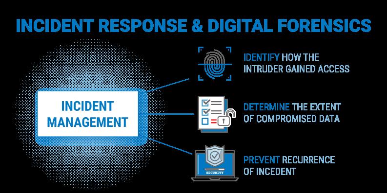 principles of digital forensics_incident response & digital forensics