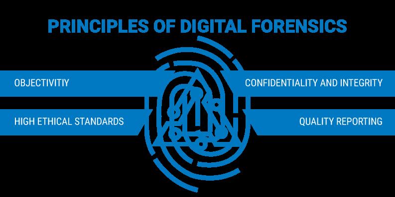 principles of digital forensics