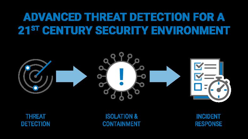Advanced Threat Detection