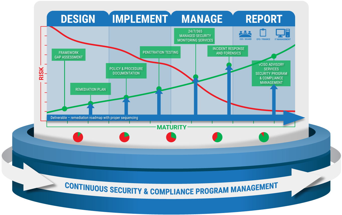 Cybersecurity-and Compliance Program-Maturity Model