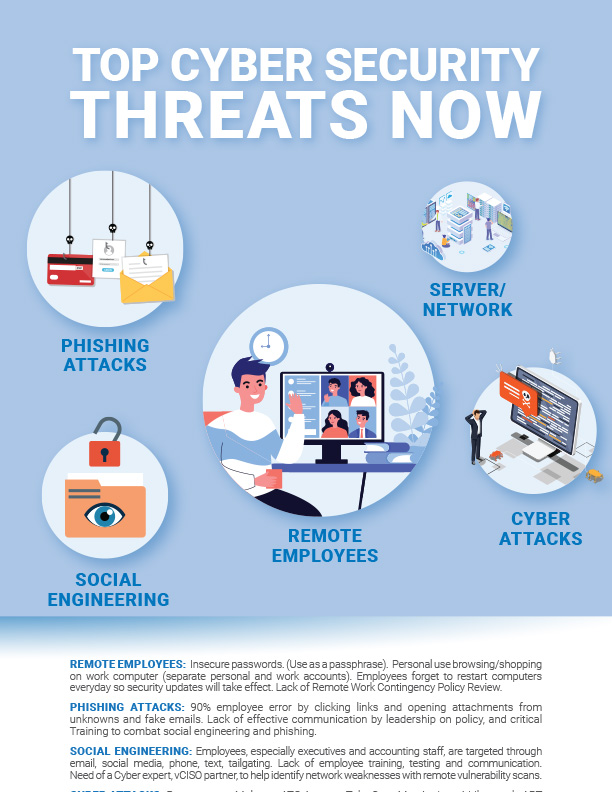Top Cybersecurity Threats Now