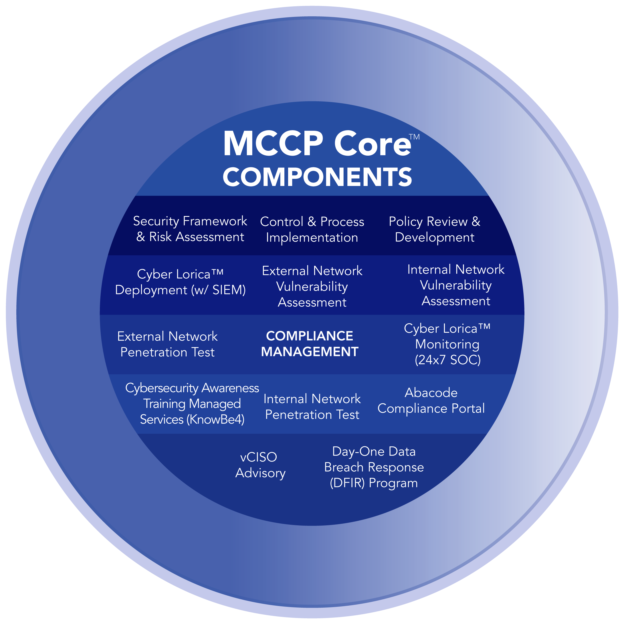 What's included with Abacode's MCCP Core